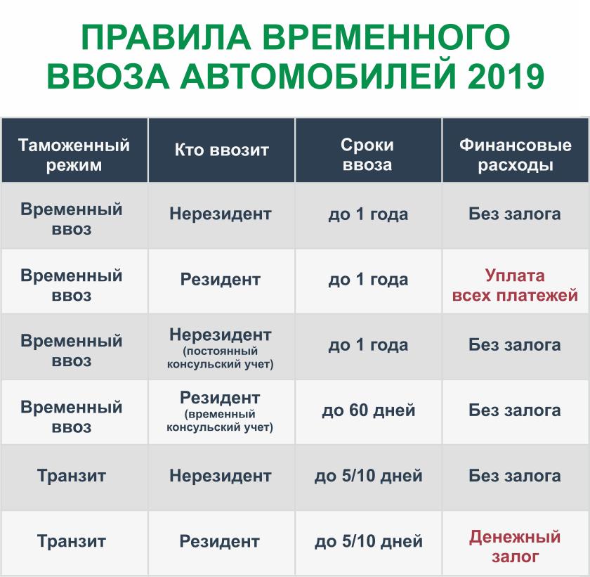 pravila_vvoza_avto_2019.png